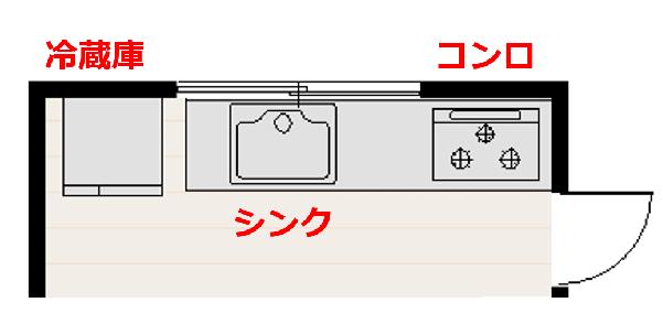 キッチン3要素