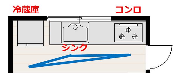 冷蔵庫とシンクとコンロの位置,ワークトライアングル
