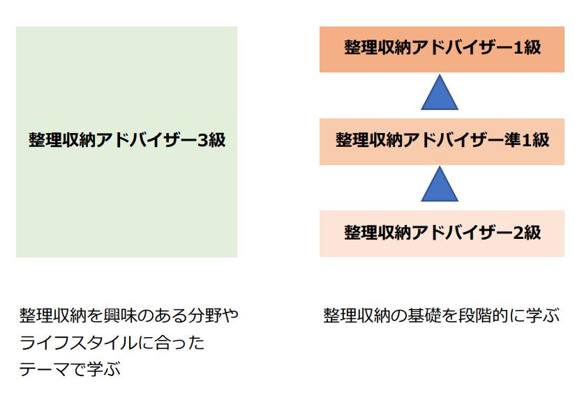 整理収納アドバイザー3級と2級の違い